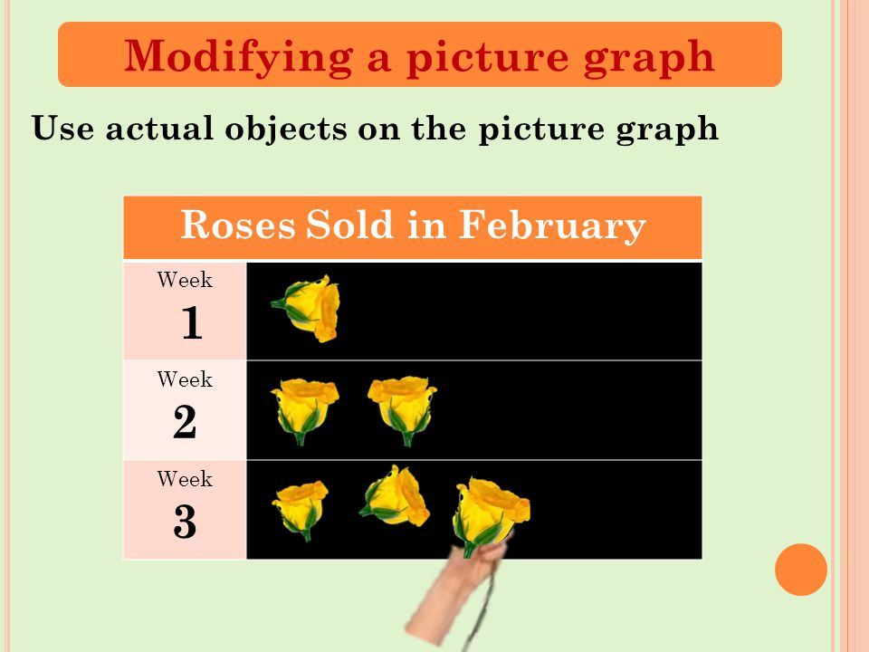 Roses Sold in February Week 1 Week 2 Week 3 Use actual objects on the picture graph Modifying a picture graph
