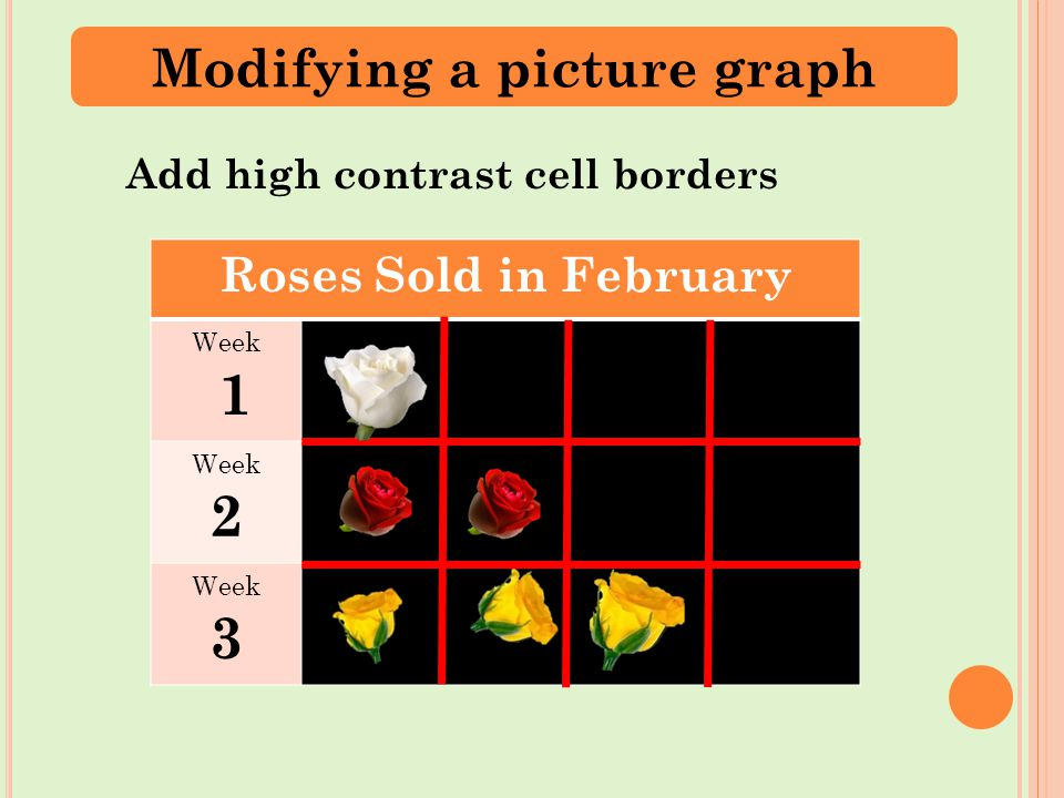 Roses Sold in February Week 1 Week 2 Week 3 Add high contrast cell borders Modifying a picture graph