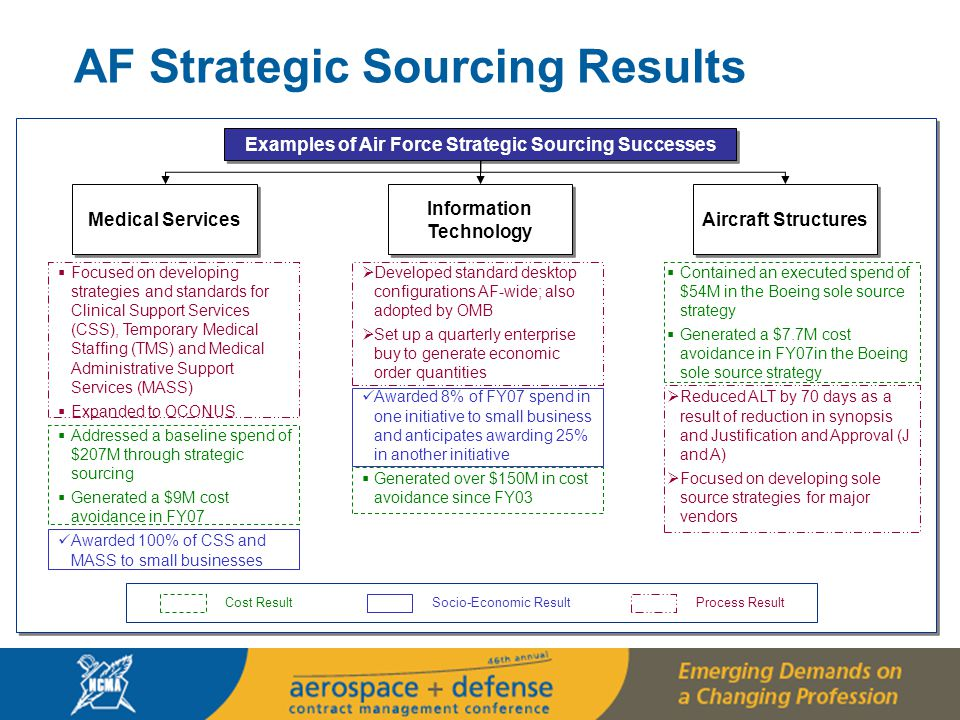 10  Contained an executed spend of $54M in the Boeing sole source strategy  Generated a $7.7M cost avoidance in FY07in the Boeing sole source strategy  Reduced ALT by 70 days as a result of reduction in synopsis and Justification and Approval (J and A)  Focused on developing sole source strategies for major vendors Examples of Air Force Strategic Sourcing Successes Information Technology Aircraft Structures  Focused on developing strategies and standards for Clinical Support Services (CSS), Temporary Medical Staffing (TMS) and Medical Administrative Support Services (MASS)  Expanded to OCONUS  Addressed a baseline spend of $207M through strategic sourcing  Generated a $9M cost avoidance in FY07 Awarded 100% of CSS and MASS to small businesses Medical Services  Developed standard desktop configurations AF-wide; also adopted by OMB  Set up a quarterly enterprise buy to generate economic order quantities Awarded 8% of FY07 spend in one initiative to small business and anticipates awarding 25% in another initiative  Generated over $150M in cost avoidance since FY03 AF Strategic Sourcing Results Cost ResultSocio-Economic ResultProcess Result