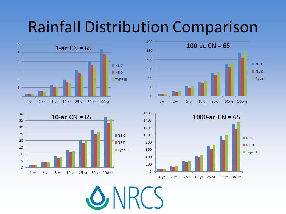 Rainfall Distribution Comparison