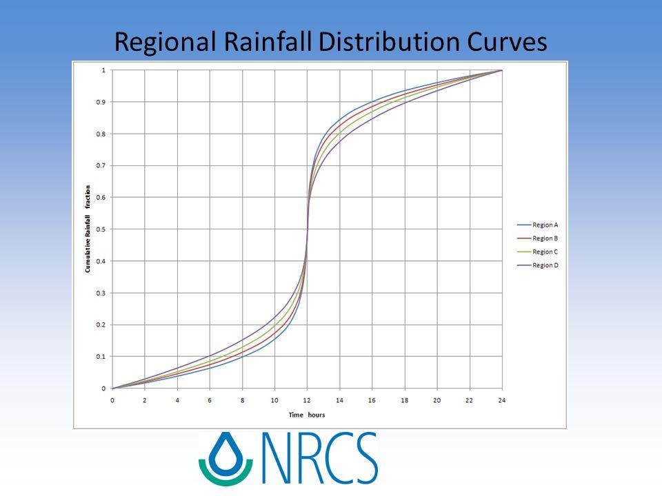 Regional Rainfall Distribution Curves