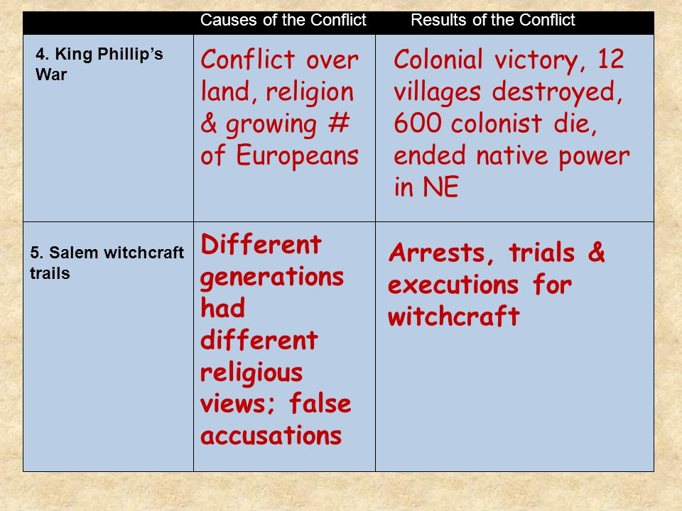 Causes of the ConflictResults of the Conflict 4.