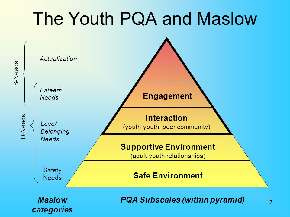 17 The Youth PQA and Maslow Safe Environment Supportive Environment (adult-youth relationships) Interaction (youth-youth; peer community) Engagement E