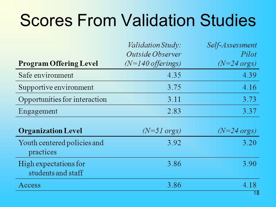 18 Program Offering Level Validation Study: Outside Observer (N=140 offerings) Self-Assessment Pilot (N=24 orgs) Safe environment4.354.39 Supportive e