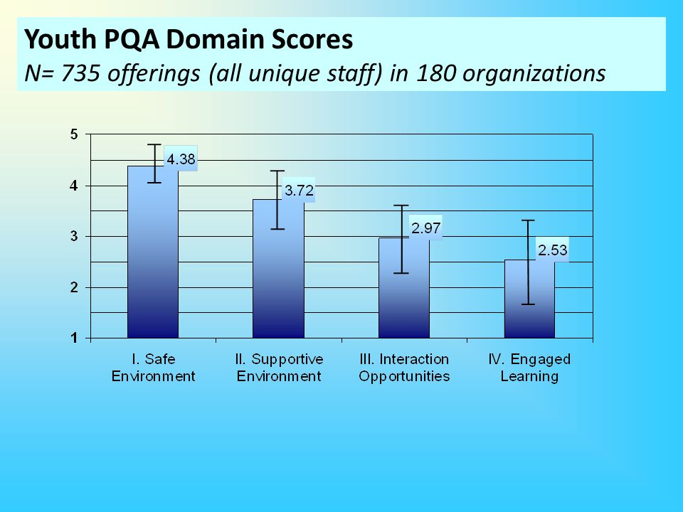 Youth PQA Domain Scores N= 735 offerings (all unique staff) in 180 organizations