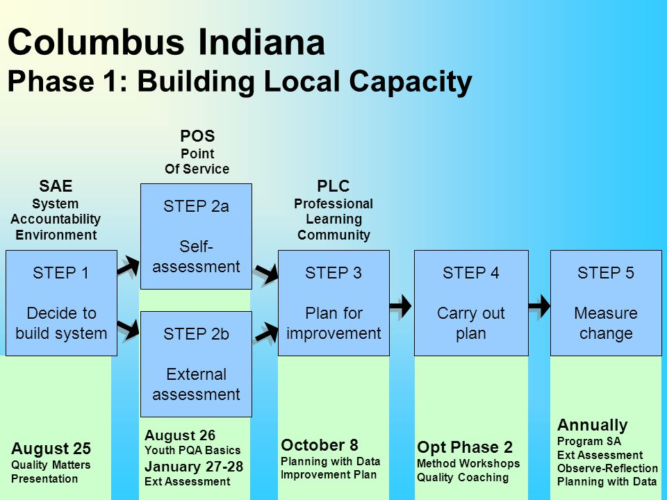 Columbus Indiana Phase 1: Building Local Capacity STEP 1 Decide to build system STEP 2a Self- assessment STEP 2b External assessment STEP 3 Plan for i