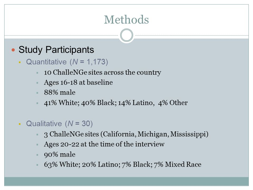 Methods Study Participants  Quantitative (N = 1,173)  10 ChalleNGe sites across the country  Ages 16-18 at baseline  88% male  41% White; 40% Black; 14% Latino, 4% Other  Qualitative (N = 30)  3 ChalleNGe sites (California, Michigan, Mississippi)  Ages 20-22 at the time of the interview  90% male  63% White; 20% Latino; 7% Black; 7% Mixed Race
