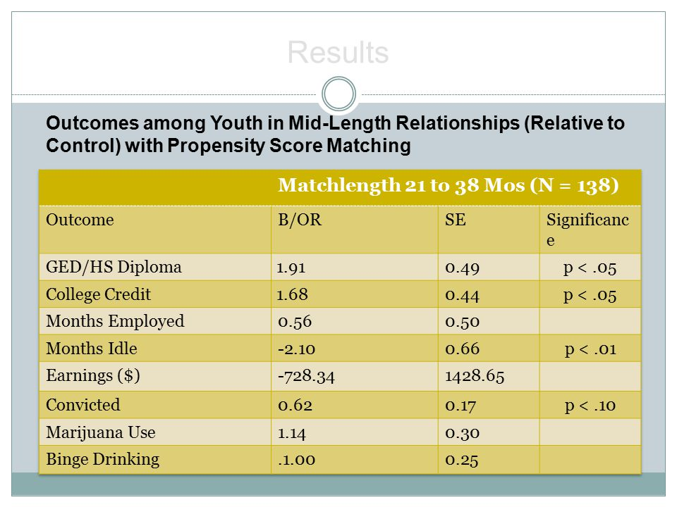 Outcomes among Youth in Mid-Length Relationships (Relative to Control) with Propensity Score Matching Results