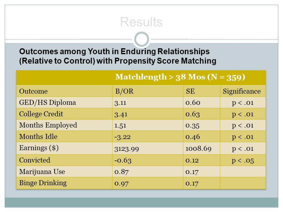 Outcomes among Youth in Enduring Relationships (Relative to Control) with Propensity Score Matching Results