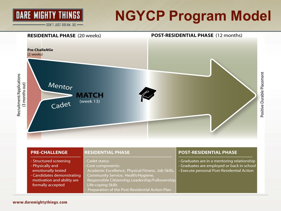 NGYCP Program Model