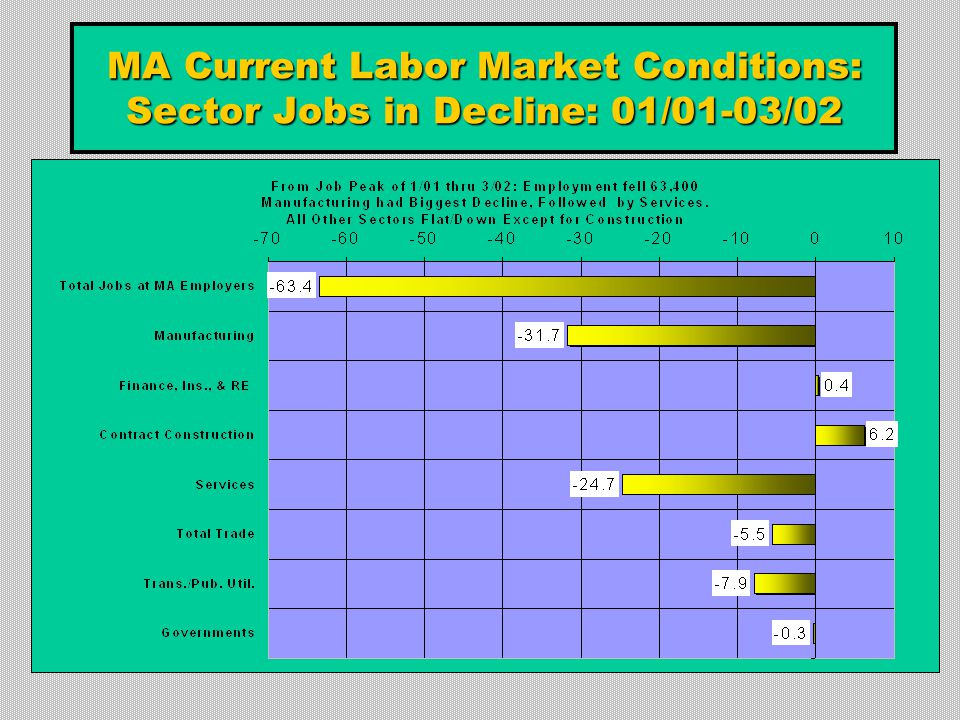 MA Current Labor Market Conditions: Sector Jobs in Decline: 01/01-03/02
