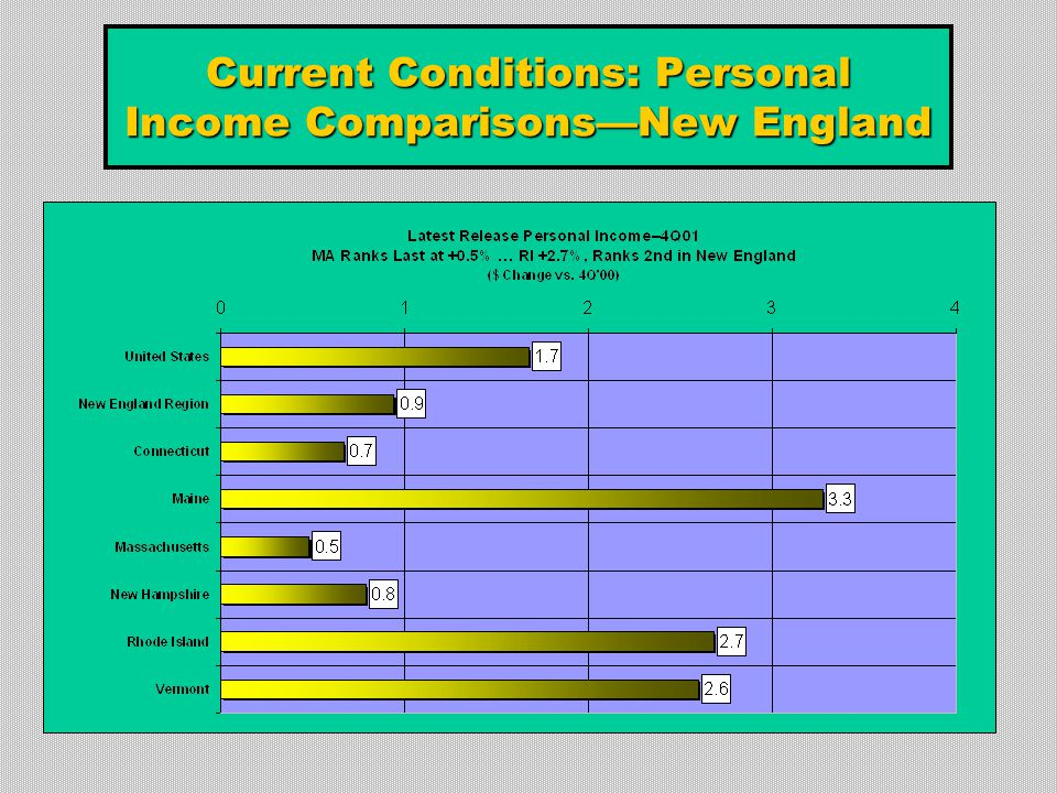 Current Conditions: Personal Income Comparisons—New England