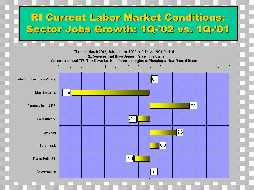 RI Current Labor Market Conditions: Sector Jobs Growth: 1Q-'02 vs. 1Q-'01