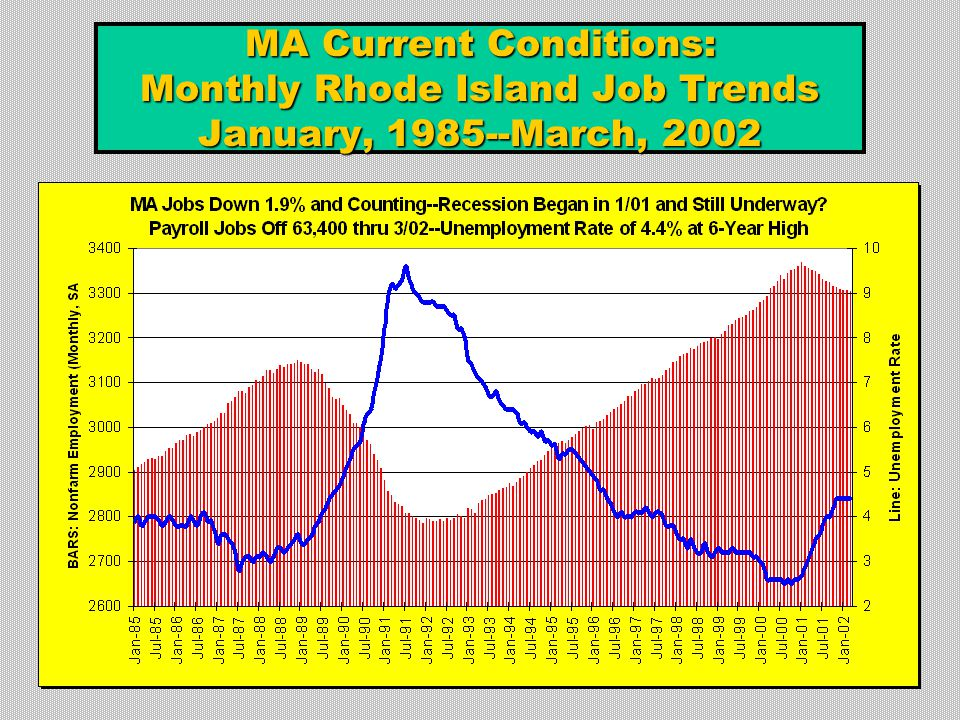 MA Current Conditions: Monthly Rhode Island Job Trends January, 1985--March, 2002