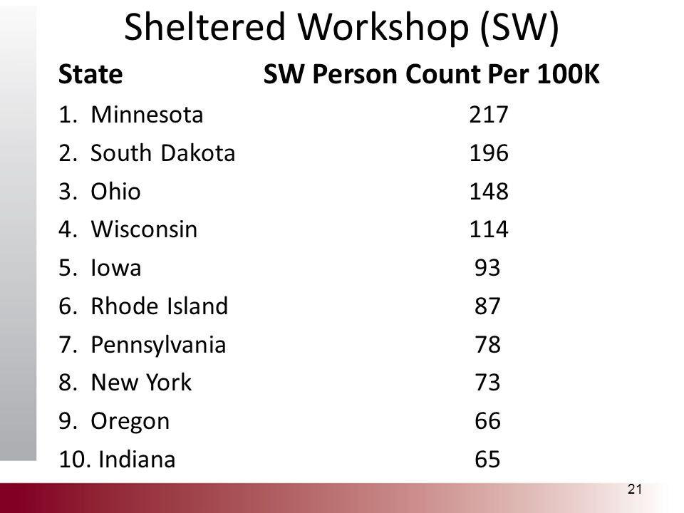 Sheltered Workshop (SW) StateSW Person Count Per 100K 1. Minnesota217 2. South Dakota196 3. Ohio148 4. Wisconsin 114 5. Iowa 93 6. Rhode Island 87 7.