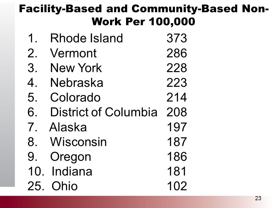 Facility-Based and Community-Based Non- Work Per 100,000 23 1. Rhode Island373 2. Vermont286 3. New York228 4. Nebraska223 5. Colorado214 6. District