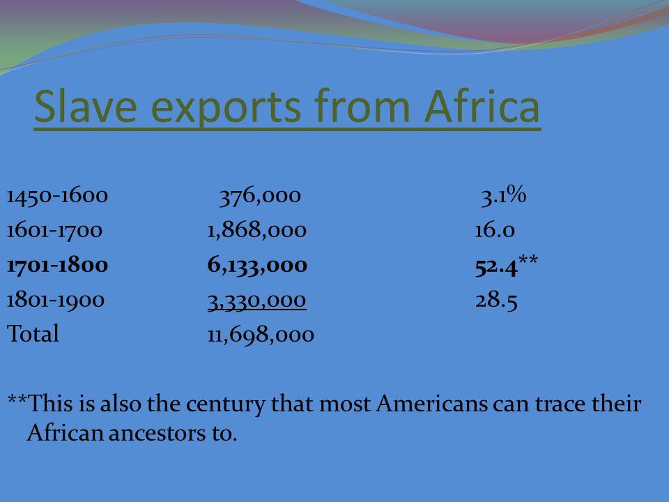 Destination of Slaves Europe 2% U.S. (Mainland North Am.) 5% Caribbean 42% Brazil38% Spanish Am.13%