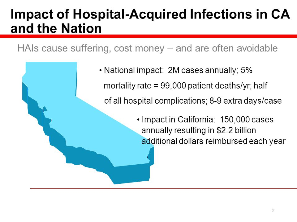 3 National impact: 2M cases annually; 5% Impact in California: 150,000 cases annually resulting in $2.2 billion additional dollars reimbursed each year of all hospital complications; 8-9 extra days/case mortality rate = 99,000 patient deaths/yr; half HAIs cause suffering, cost money – and are often avoidable Impact of Hospital-Acquired Infections in CA and the Nation