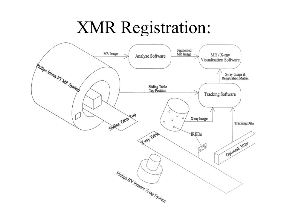 XMR Registration: Software Overview