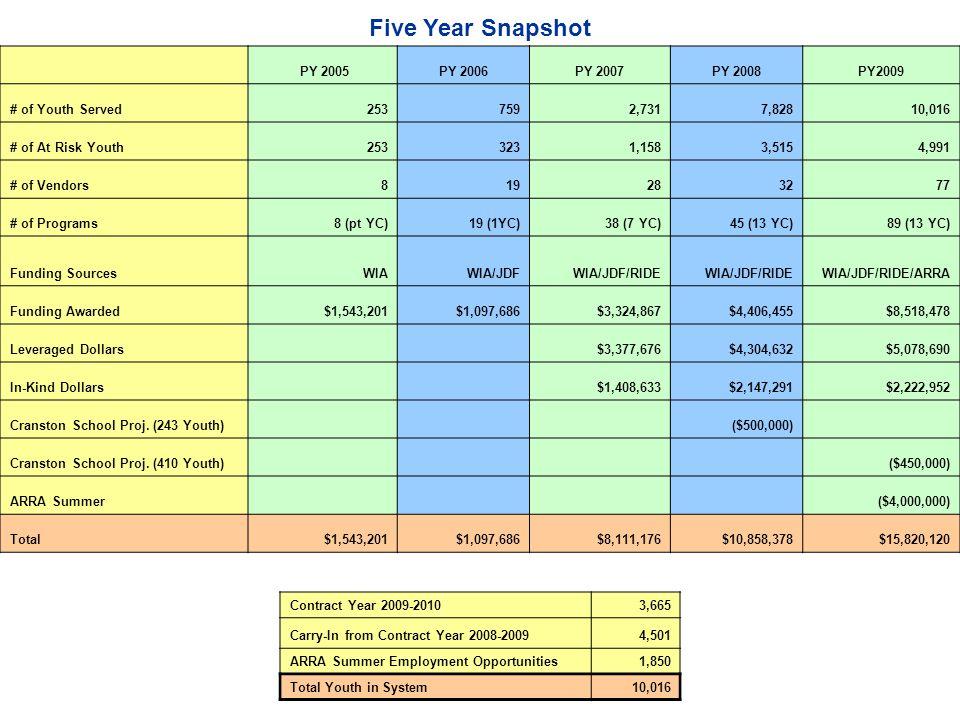 Five Year Snapshot PY 2005PY 2006PY 2007PY 2008PY2009 # of Youth Served2537592,7317,82810,016 # of At Risk Youth2533231,1583,5154,991 # of Vendors819283277 # of Programs8 (pt YC)19 (1YC)38 (7 YC)45 (13 YC)89 (13 YC) Funding SourcesWIAWIA/JDF WIA/JDF/RIDE WIA/JDF/RIDE/ARRA Funding Awarded$1,543,201$1,097,686$3,324,867$4,406,455$8,518,478 Leveraged Dollars $3,377,676$4,304,632$5,078,690 In-Kind Dollars $1,408,633$2,147,291$2,222,952 Cranston School Proj.