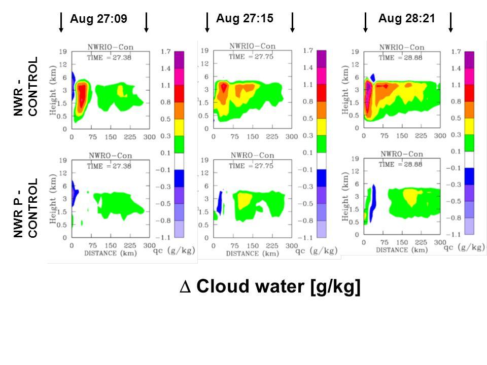 Aug 27:09 Aug 27:15Aug 28:21 NWR - CONTROL NWR P - CONTROL  Cloud water [g/kg]