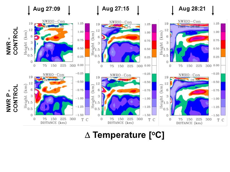 Aug 27:09 Aug 27:15Aug 28:21 NWR - CONTROL NWR P - CONTROL  Temperature [ o C]