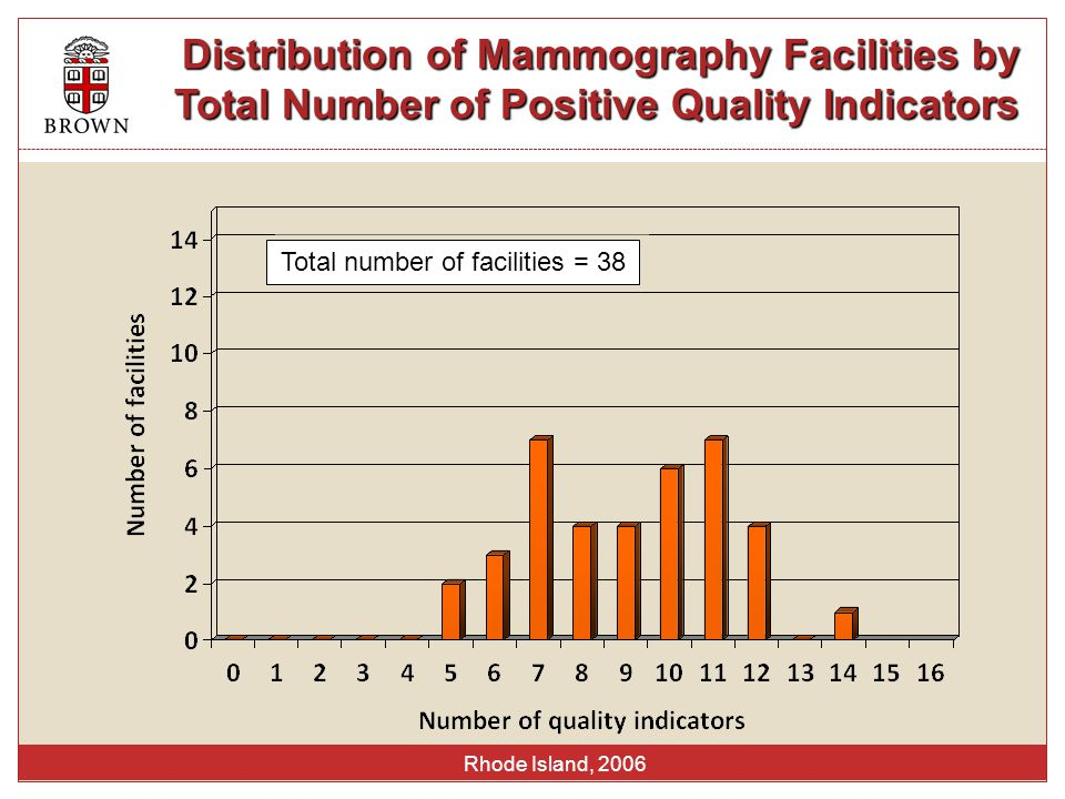 Rhode Island, 2006 Distribution of Mammography Facilities by Total Number of Positive Quality Indicators Total number of facilities = 38