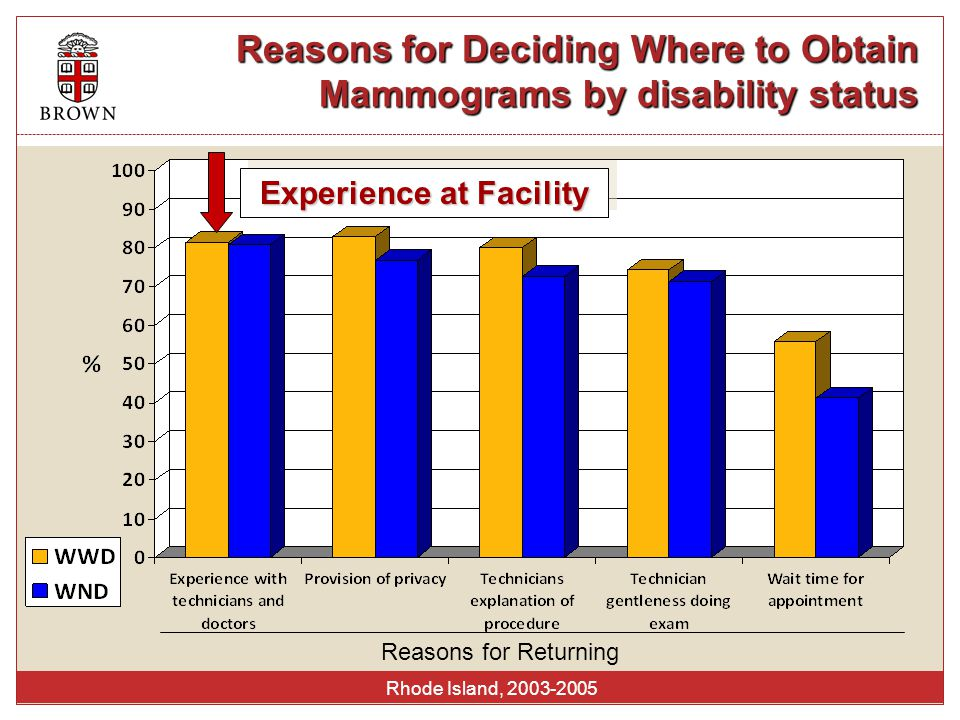 Reasons for Deciding Where to Obtain Mammograms by disability status Rhode Island, 2003-2005 Reasons for Returning Experience at Facility