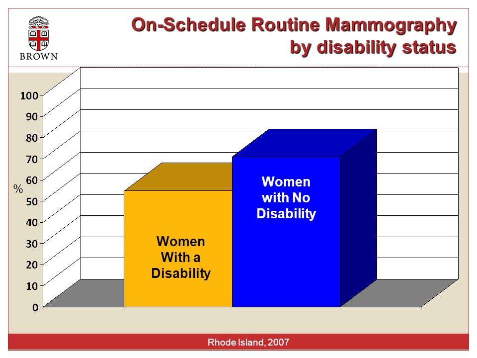 On-Schedule Routine Mammography by disability status Rhode Island, 2007 % Women With a Disability Women with No Disability