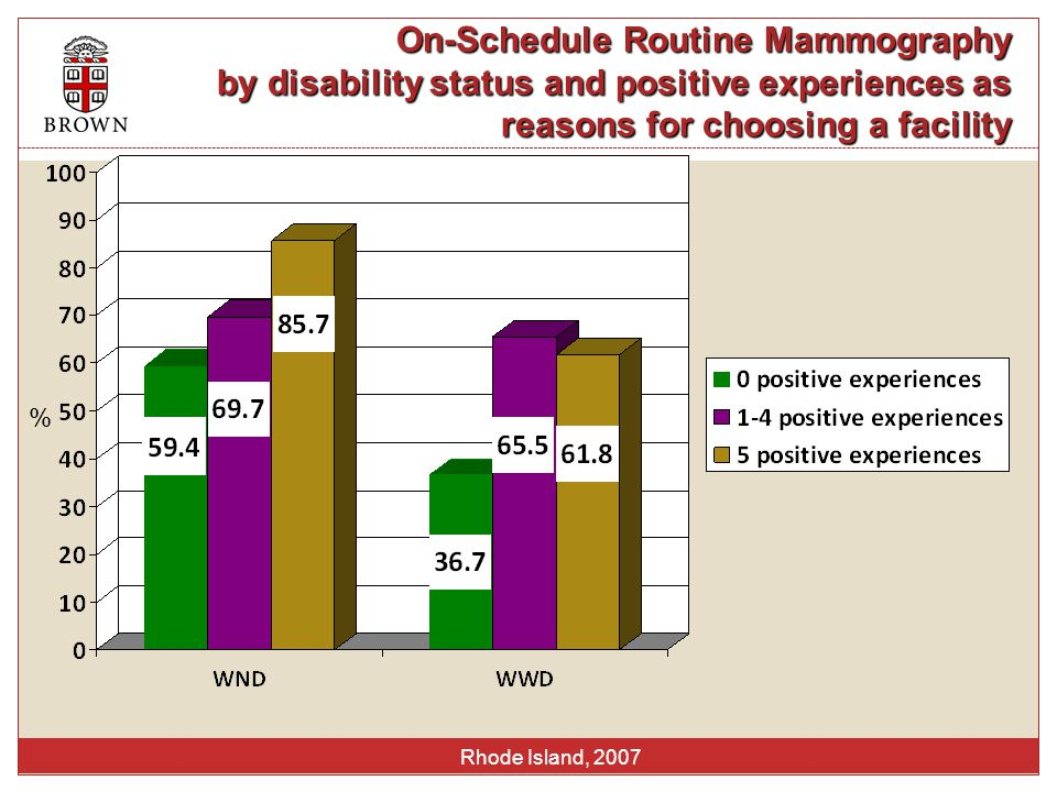 On-Schedule Routine Mammography by disability status and positive experiences as reasons for choosing a facility Rhode Island, 2007 %