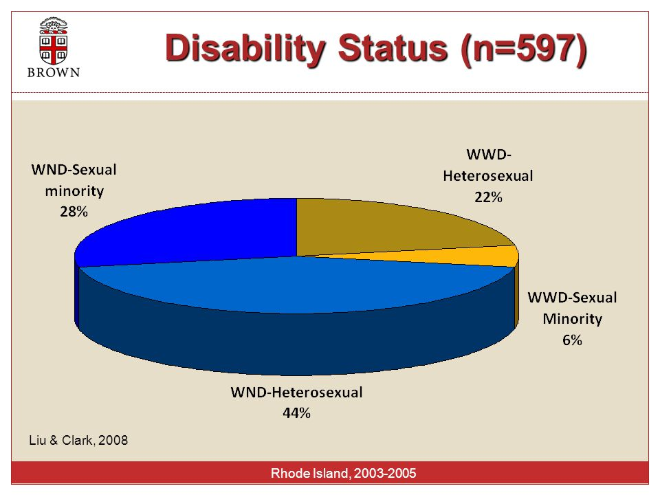 Breast cancer screening by disability status Rhode Island, 2003-2005 %