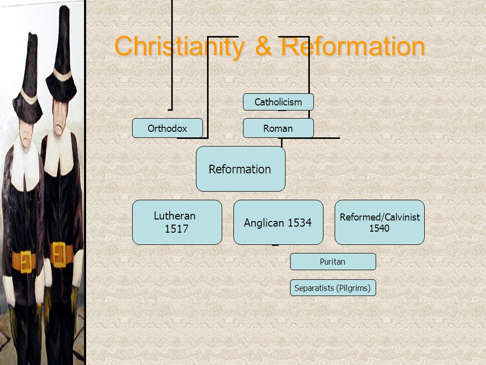 Christianity & Reformation Catholicism OrthodoxRoman Reformation Lutheran 1517 Anglican 1534 Reformed/Calvinist 1540 Puritan Separatists (Pilgrims)