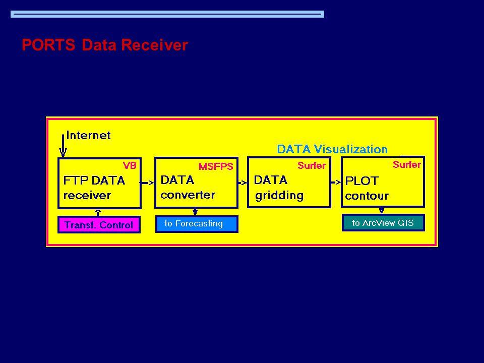 PORTS Data Receiver