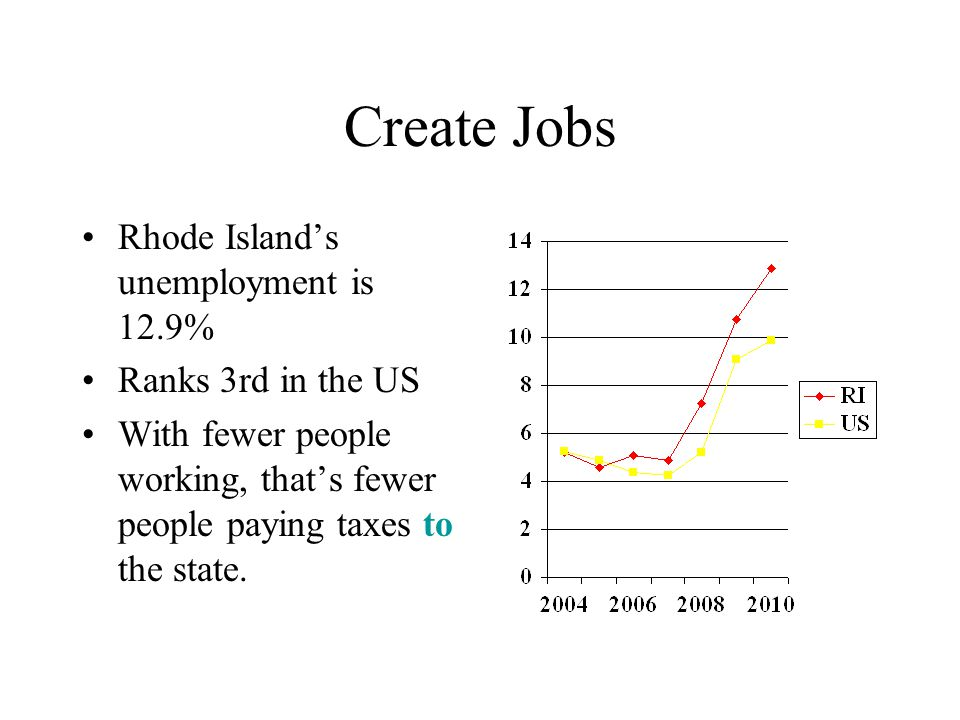 Taxes Rhode Island is currently one of the top 10 most taxed states.