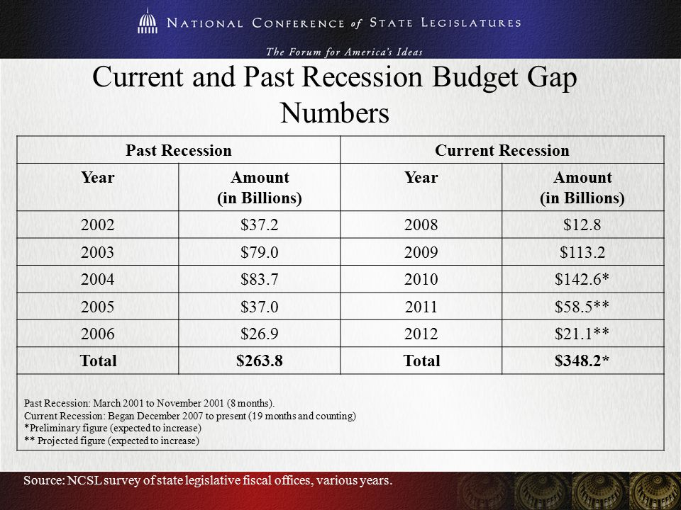 Current and Past Recession Budget Gap Numbers Past RecessionCurrent Recession YearAmount (in Billions) YearAmount (in Billions) 2002 $37.22008$12.8 2003 $79.02009$113.2 2004 $83.72010$142.6* 2005 $37.02011$58.5** 2006 $26.92012$21.1** Total$263.8Total$348.2* Past Recession: March 2001 to November 2001 (8 months).