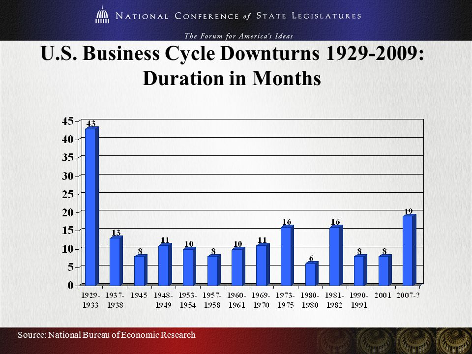 U.S. Business Cycle Downturns 1929-2009: Duration in Months Source: National Bureau of Economic Research