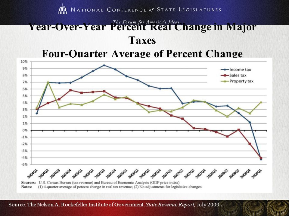 Year-Over-Year Percent Real Change in Major Taxes Four-Quarter Average of Percent Change Source: The Nelson A.