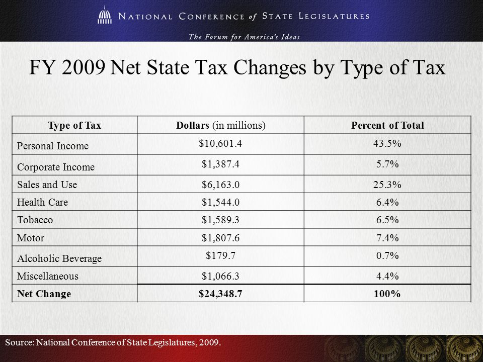 Net State Tax Changes by Year of Enactment Source: NCSL survey of legislative fiscal offices, various years