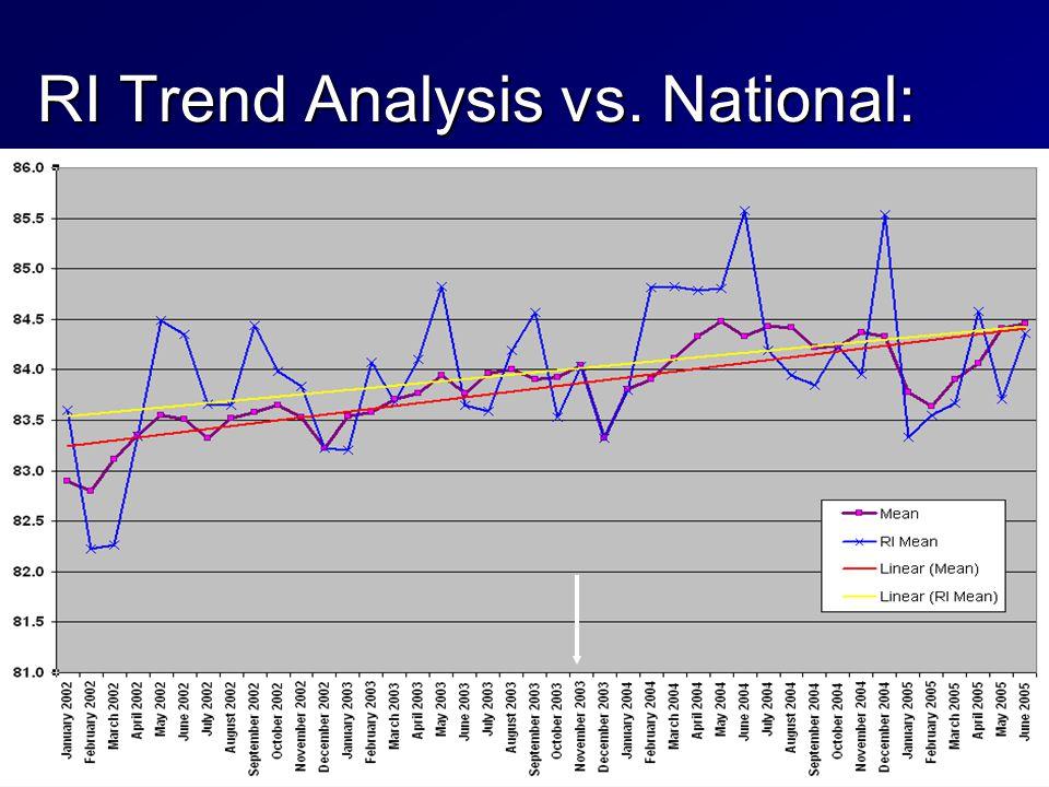 RI Trend Analysis vs. National: