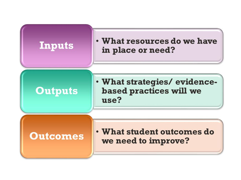 What resources do we have in place or need? Inputs What strategies/ evidence- based practices will we use? Outputs What student outcomes do we need to
