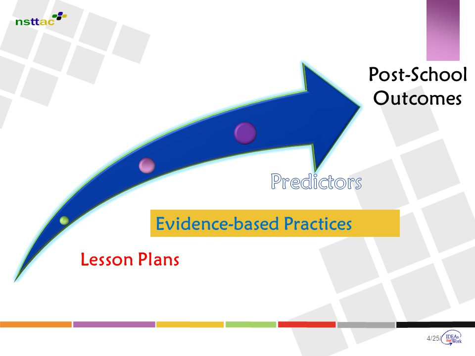 4/25/2015 Post-School Outcomes Lesson Plans Evidence-based Practices
