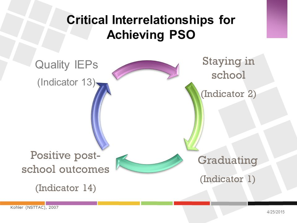 4/25/2015 Critical Interrelationships for Achieving PSO Quality IEPs (Indicator 13) Staying in school (Indicator 2) Graduating (Indicator 1) Positive
