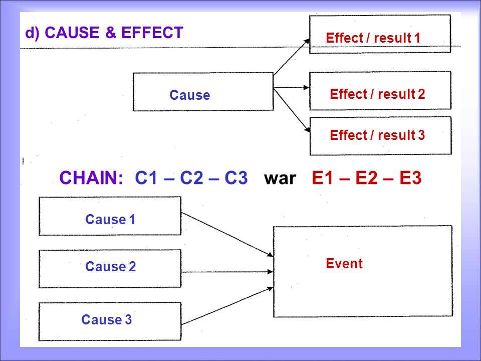 Event Cause 1 Cause 2 Cause 3 Cause Effect / result 1 Effect / result 2 Effect / result 3 CHAIN: C1 – C2 – C3 war E1 – E2 – E3 d) CAUSE & EFFECT