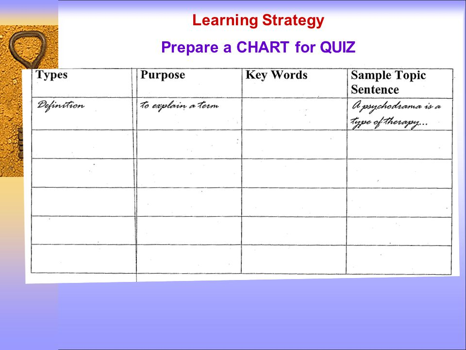 Prepare a CHART for QUIZ Learning Strategy