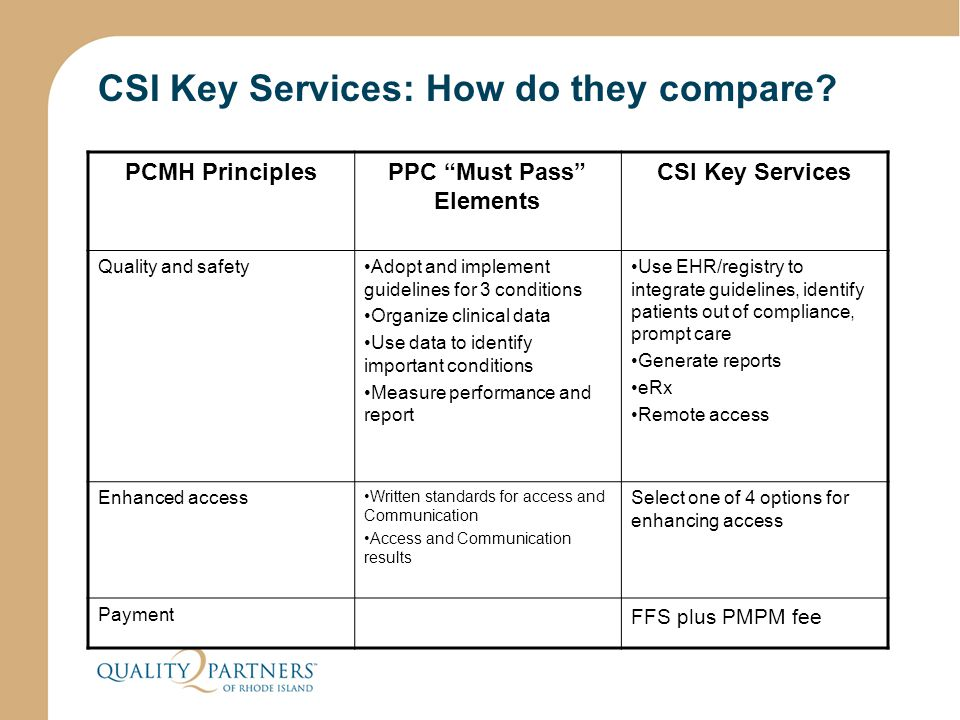 "CSI Key Services: How do they compare? PCMH PrinciplesPPC ""Must Pass"" Elements CSI Key Services Quality and safetyAdopt and implement guidelines for 3"