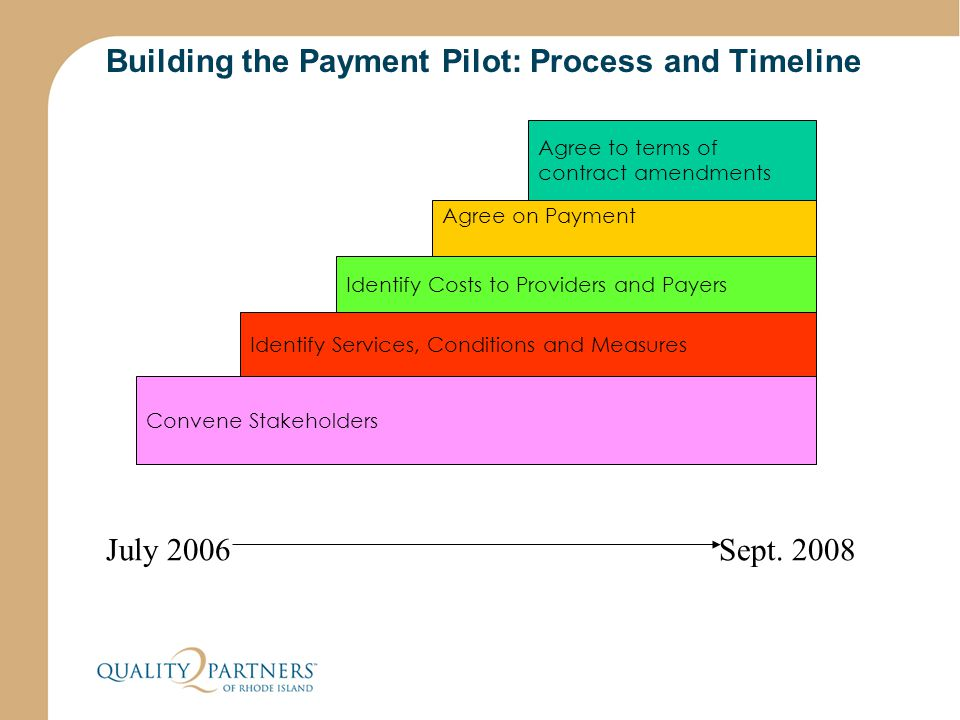 Building the Payment Pilot: Process and Timeline Agree to terms of contract amendments Agree on Payment Identify Costs to Providers and Payers Identif