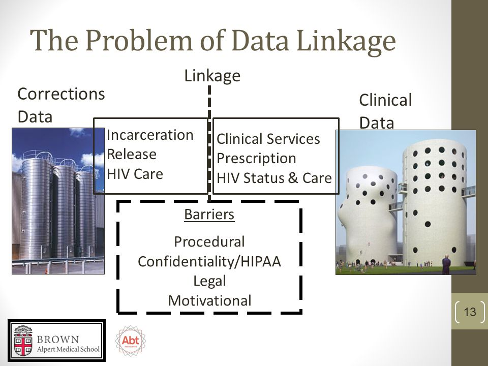 The Problem of Data Linkage Corrections Data Incarceration Release HIV Care Clinical Data Clinical Services Prescription HIV Status & Care Barriers Procedural Confidentiality/HIPAA Legal Motivational Linkage 13