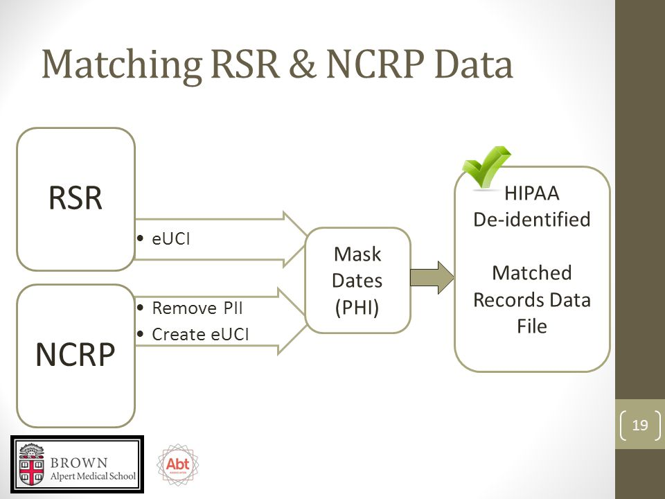 Matching RSR & NCRP Data eUCI RSR Remove PII Create eUCI NCRP Mask Dates (PHI) HIPAA De-identified Matched Records Data File 19