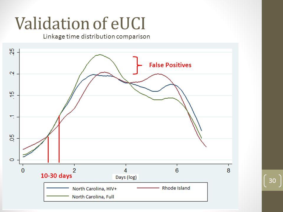 Validation of eUCI False positives Linkage time distribution comparison False Positives 30 10-30 days