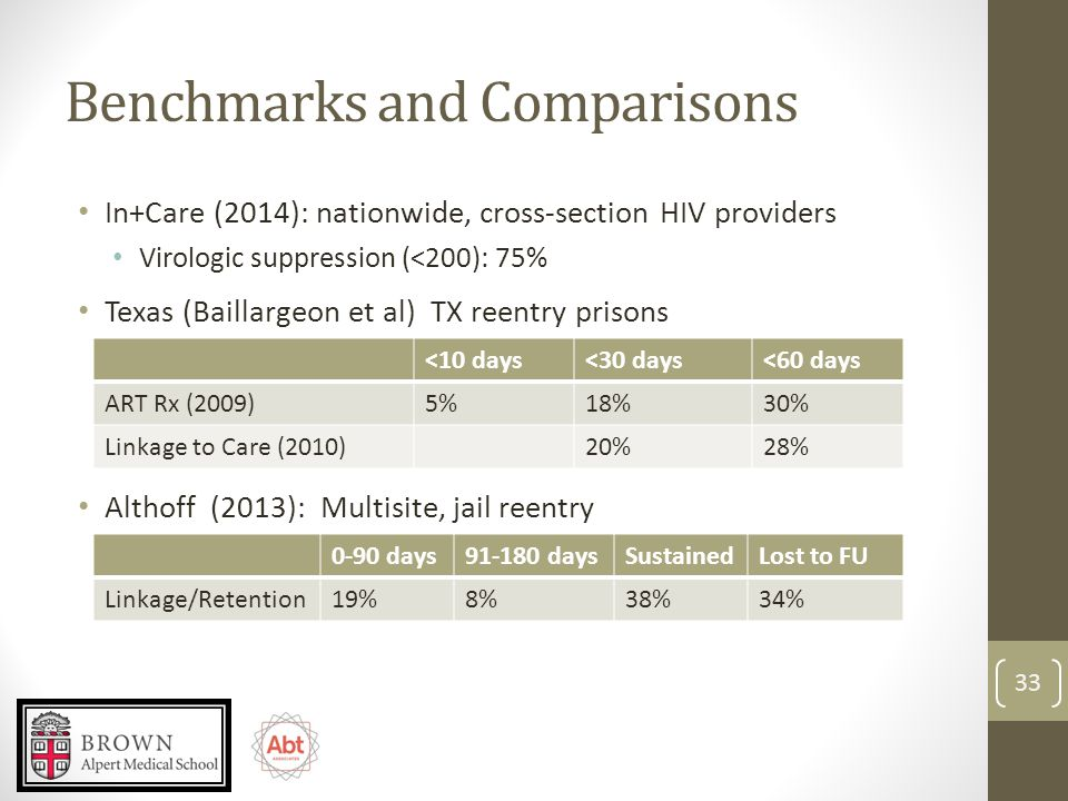 Benchmarks and Comparisons In+Care (2014): nationwide, cross-section HIV providers Virologic suppression (<200): 75% Texas (Baillargeon et al) TX reentry prisons 33 <10 days<30 days<60 days ART Rx (2009)5%18%30% Linkage to Care (2010)20%28% Althoff (2013): Multisite, jail reentry 0-90 days91-180 daysSustainedLost to FU Linkage/Retention19%8%38%34%